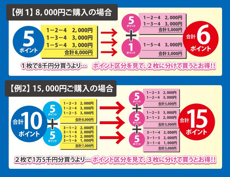 【例1】8,000円ご購入の場合 【例2】15,000円ご購入の場合